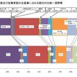 長野県の産業(2) 経済センサスから