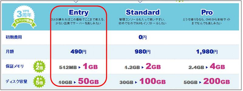 え、たった500円のサーバー!!