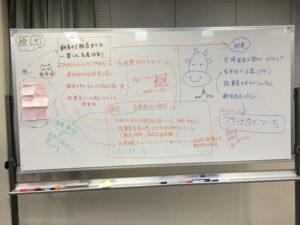 原因〜媒介〜結果の分析