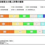 起業しにくい日本 シリーズ中小企業白書白書2014より(2)