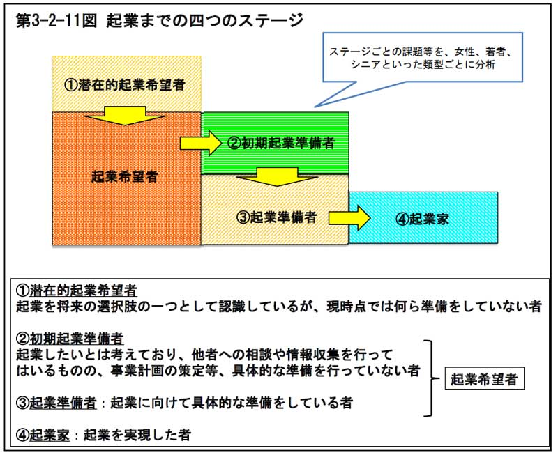 第3-2-11図起業までの四つのステージ