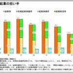 起業希望者数は激減 シリーズ中小企業白書白書2014より(1)