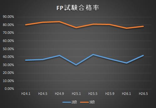 fp試験合格率