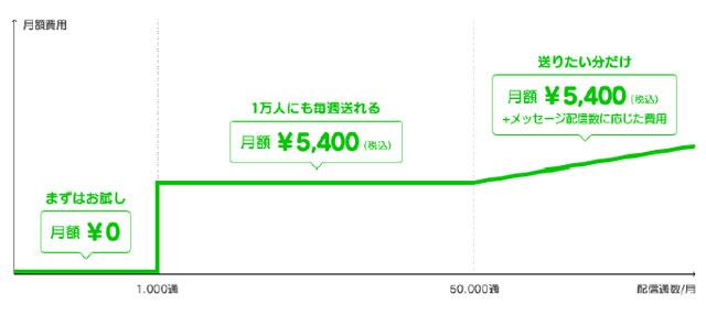 line%e3%83%97%e3%83%a9%e3%83%b3