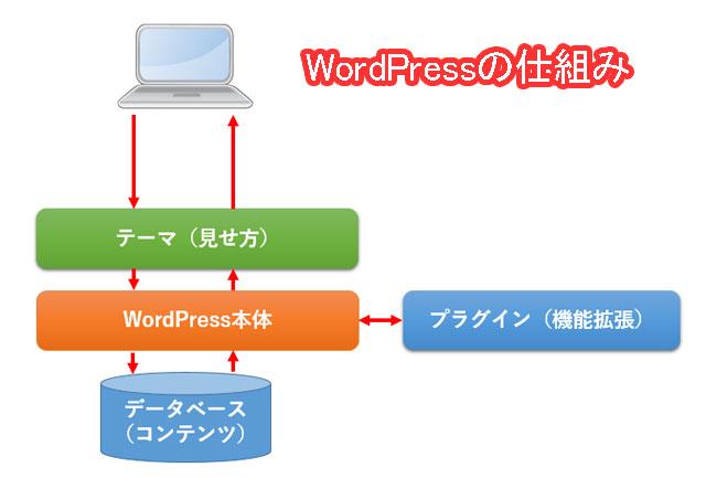 WordPressの動く仕組み