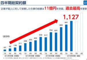 受注額も11億円