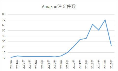 Amazon注文件数グラフ
