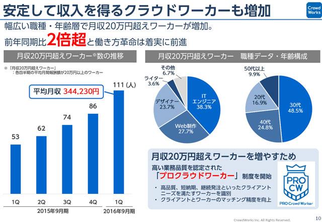 月収20万円超ワーカー