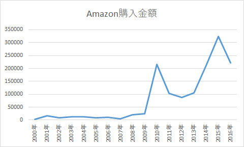Amazon購入金額グラフ