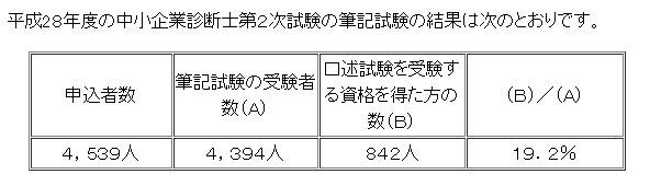 h28%e8%a8%ba%e6%96%ad%e5%a3%ab%ef%bc%92%e6%ac%a1