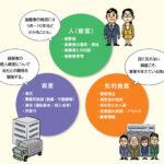 事業承継関連の制度